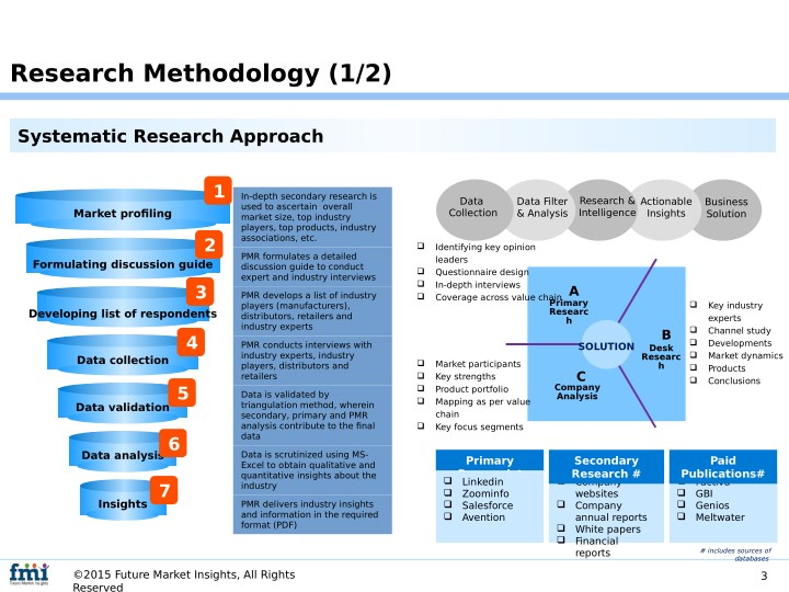 enrollment system research methodology Enrollment system is than the sixth step is the student will go to registrar's office and submit the enrollment what was the methodology.
