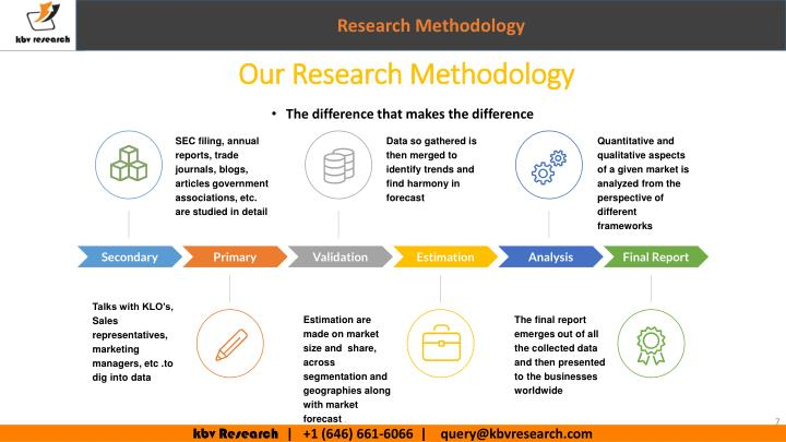 international marketing management research methodology The international journal of research in marketing is an international, double-blind peer-reviewed journal for marketing academics and practitioners building on a great tradition of global marketing.