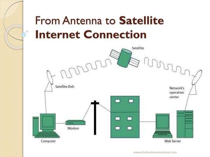 PPT - From Antenna to Satellite Internet Connection