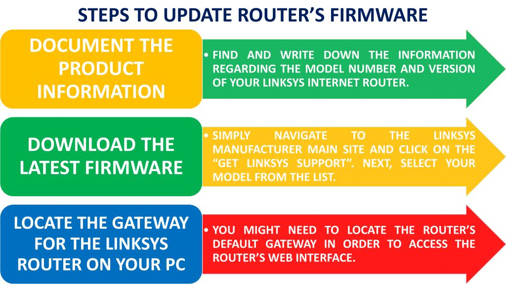 PPT - How To Update Firmware Of Your Linksys Router