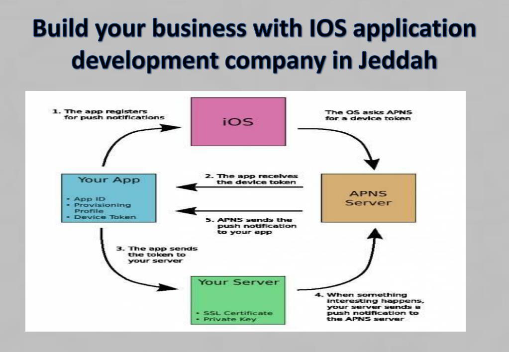 PPT - iOS application development companies Jeddah