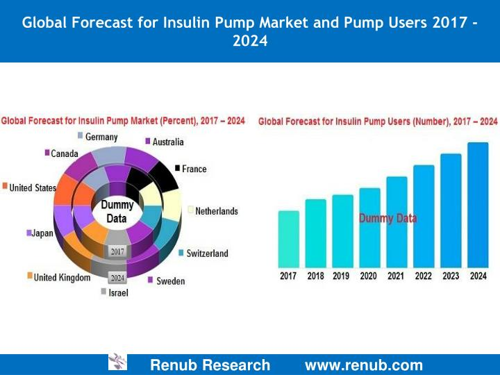 global insulin market outlook 2018 The insulin therapeutics market is expected to register a high growth rate during the forecast period, 2018 to 2023 north america dominates the global insulin therapeutics market, owing to rising prevalence of diabetes in the region.