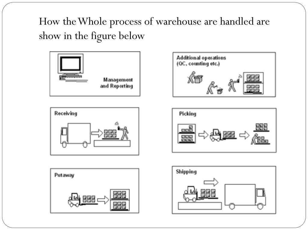 Put Away Process In Warehouse