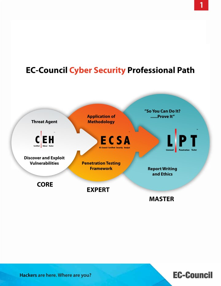 Ppt Cyber Security Certification Ec Council Certified Security