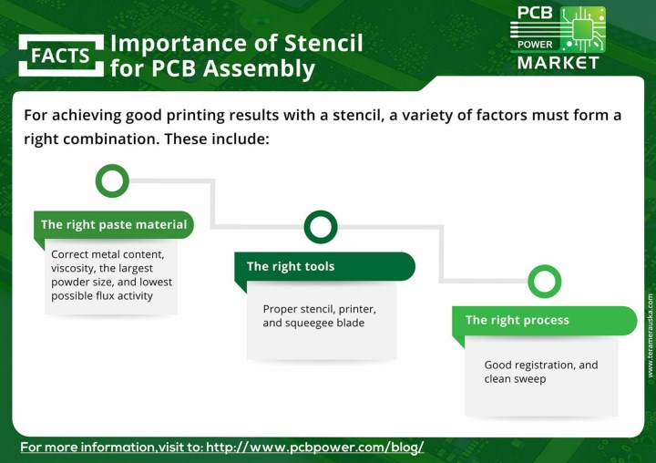 PPT - Importance of Stencil for PCB Assembly PowerPoint