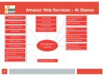 amazon web services at glance