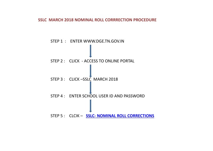 sslc march 2018 nominal roll corrrection procedure n.