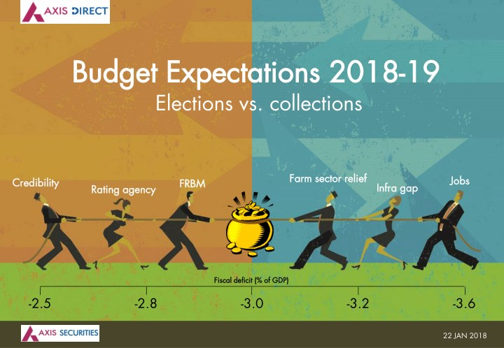 budget budget expectations 2018 expectations 2018 n.