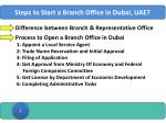 steps to start a branch office in dubai uae
