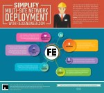 simplify multi site network deployment with
