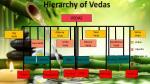 hierarchy of vedas