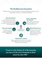 the healthureum ecosystem healthureum