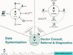 data systemization