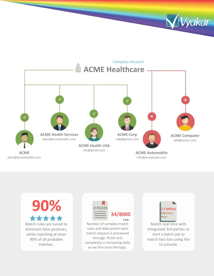 company account acme healthcare n.
