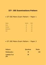 iit jee examinations pattern