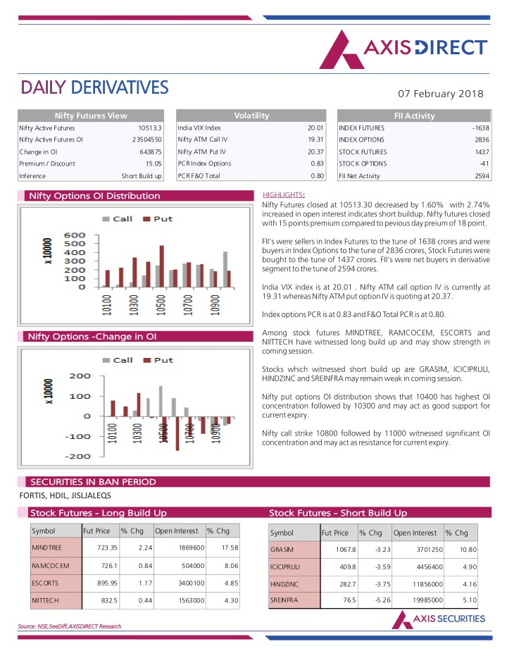 daily daily derivatives derivatives n.