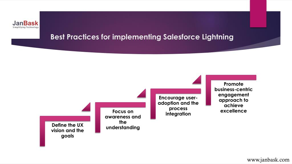 PPT - All About Salesforce Lightning PowerPoint Presentation - ID