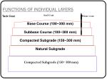 functions of individual layers