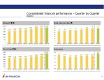 consolidated financial performance quarter 1