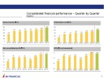 consolidated financial performance quarter
