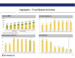 highlights fund based activities