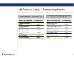 jm financial limited shareholding pattern