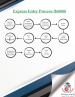 express entry process 4000