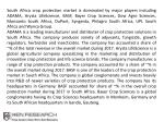 south africa crop protection market is dominated