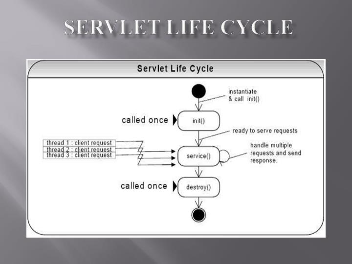 servlet life cycle n.
