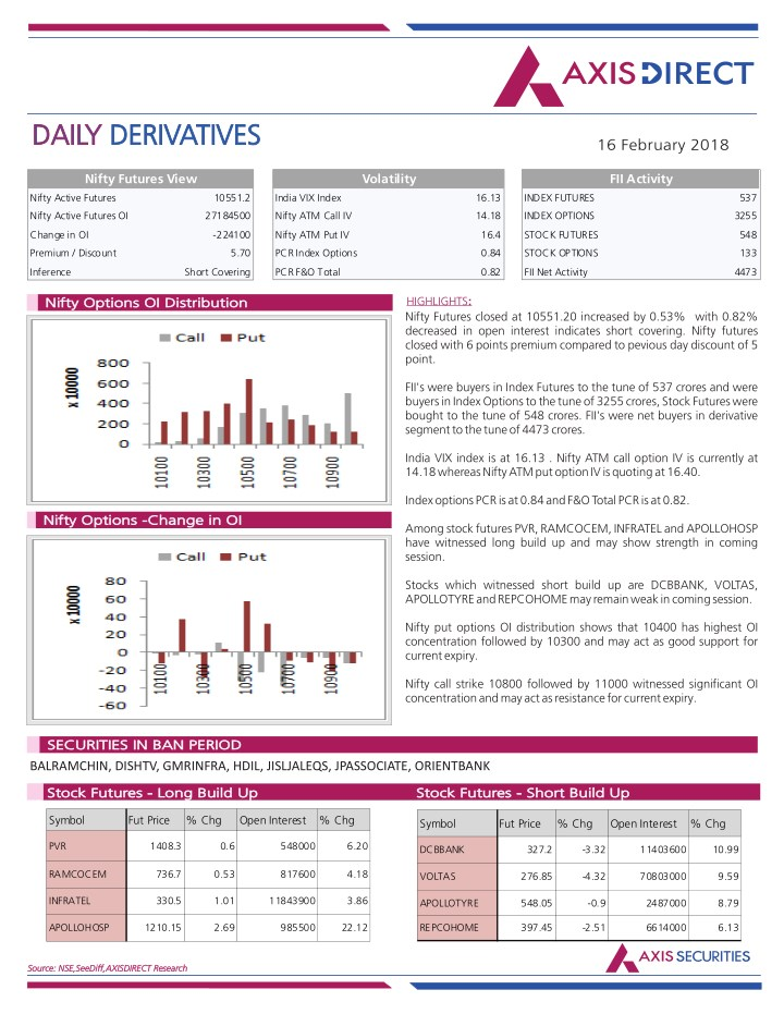 derivative reports Derivatives report 23 july 2018 by: capitalstar006 derivatives report & levels - 27 february 2017 by: geet502680 equity research lab 13th june derivative report.