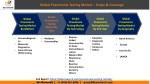 global pneumonia testing market scope coverage