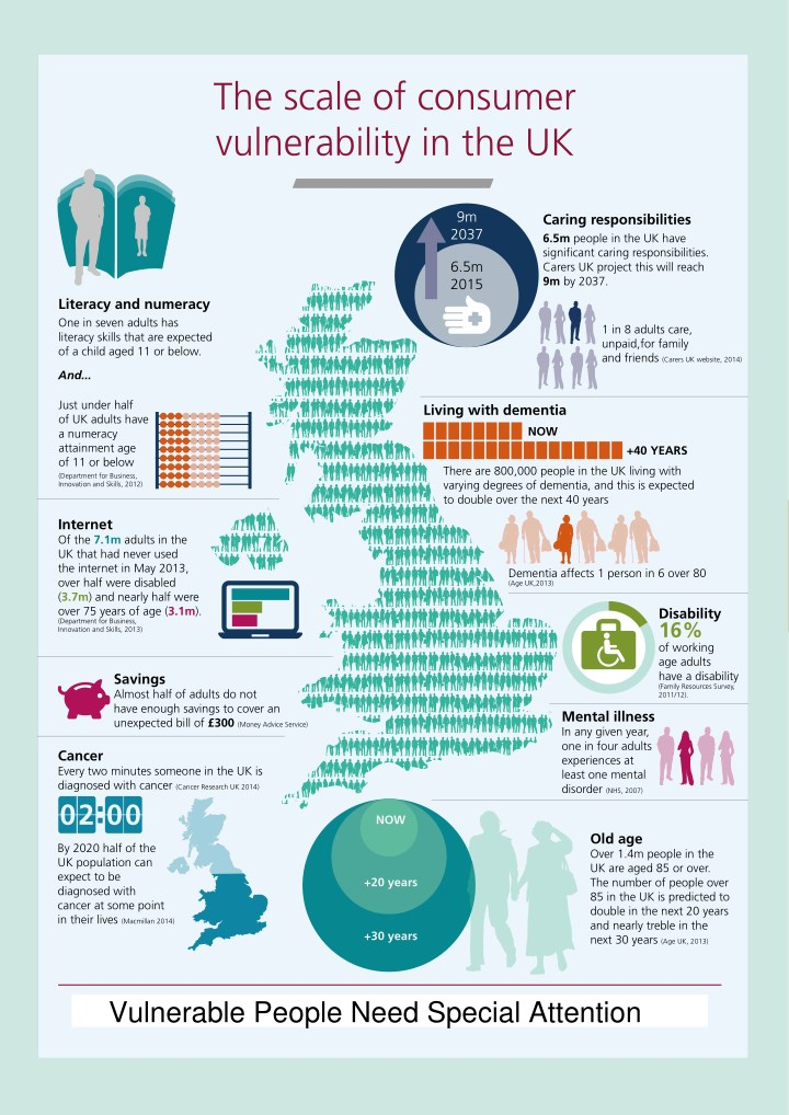 the scale of consumer vulnerability in the uk n.