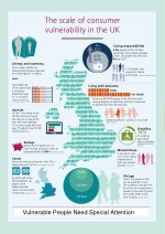 the scale of consumer vulnerability in the uk