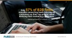 only 57 of b2b firms consider converting leads