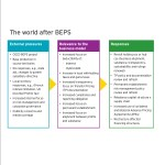 the world after beps