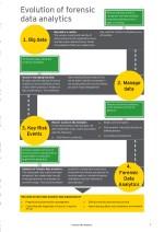 evolution of forensic data analytics