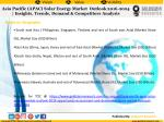 asia pacific apac solar energy market outlook 2