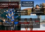 1 3 million number of tourists visiting australia