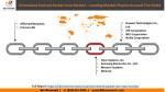 virtualized evolved packet core market leading