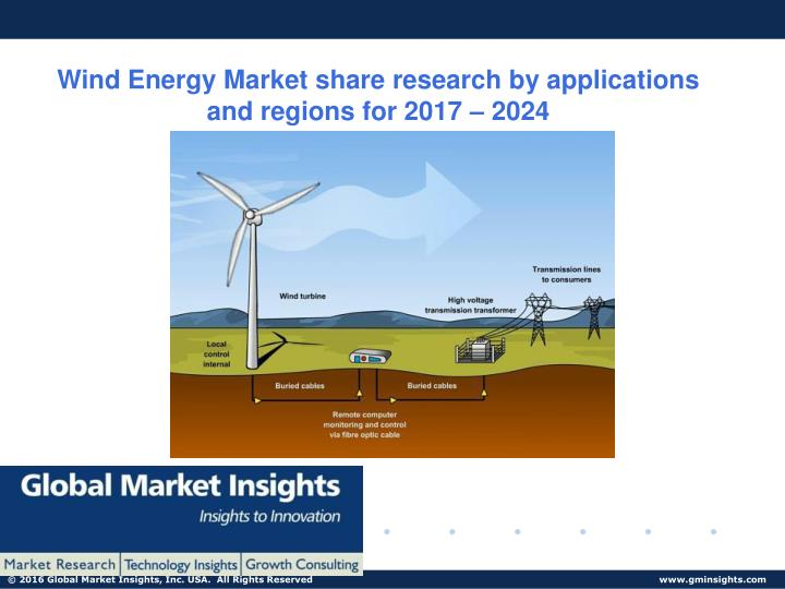wind energy market share research by applications n.