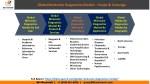 global molecular diagnostics market scope coverage