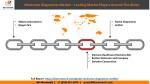 molecular diagnostics market leading market