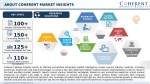 about coherent market insights 2