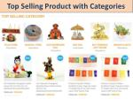 top selling product with categories