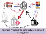payment processor to card networks to card