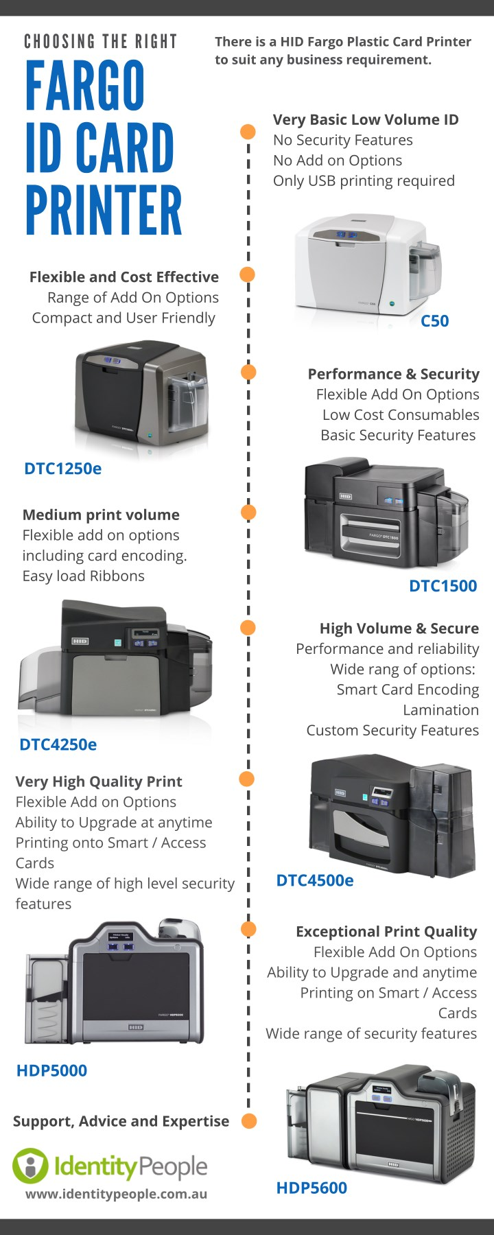 there is a hid fargo plastic card printer to suit n.