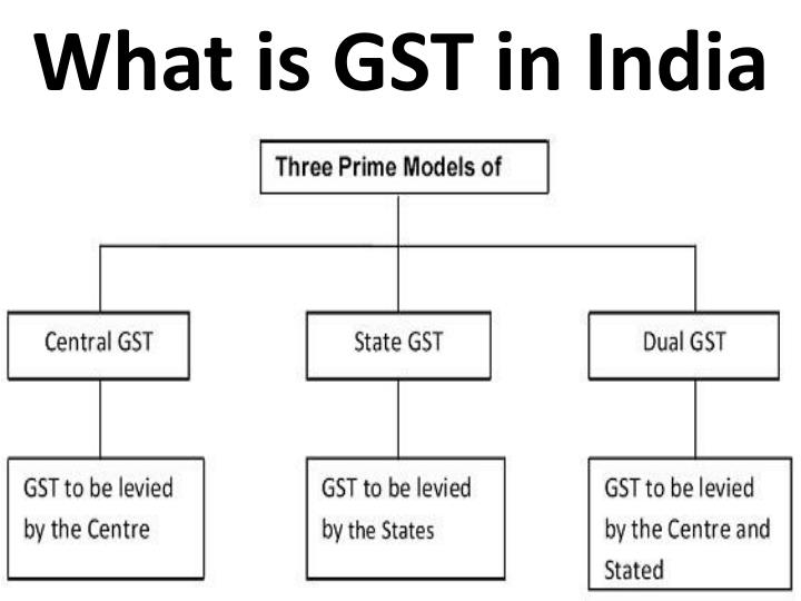 what is gst in india n.