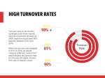 high turnover rate s