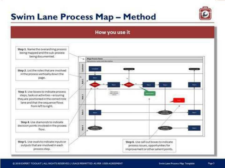 ppt expert toolkit swim lane process map guide and template