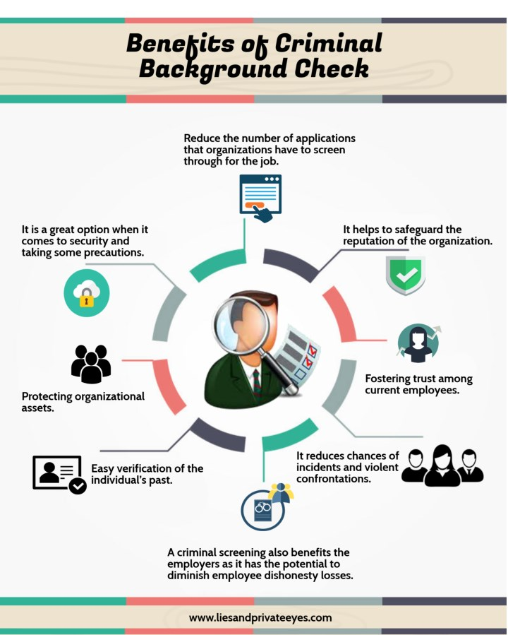 Benefits Of Background Checks To Corporate